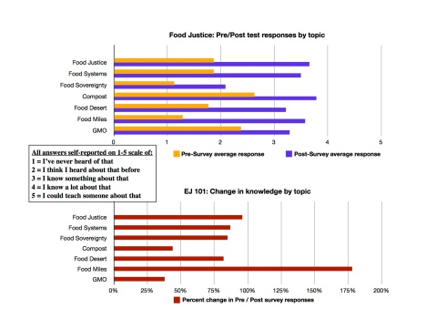 Food Justice topic graphs